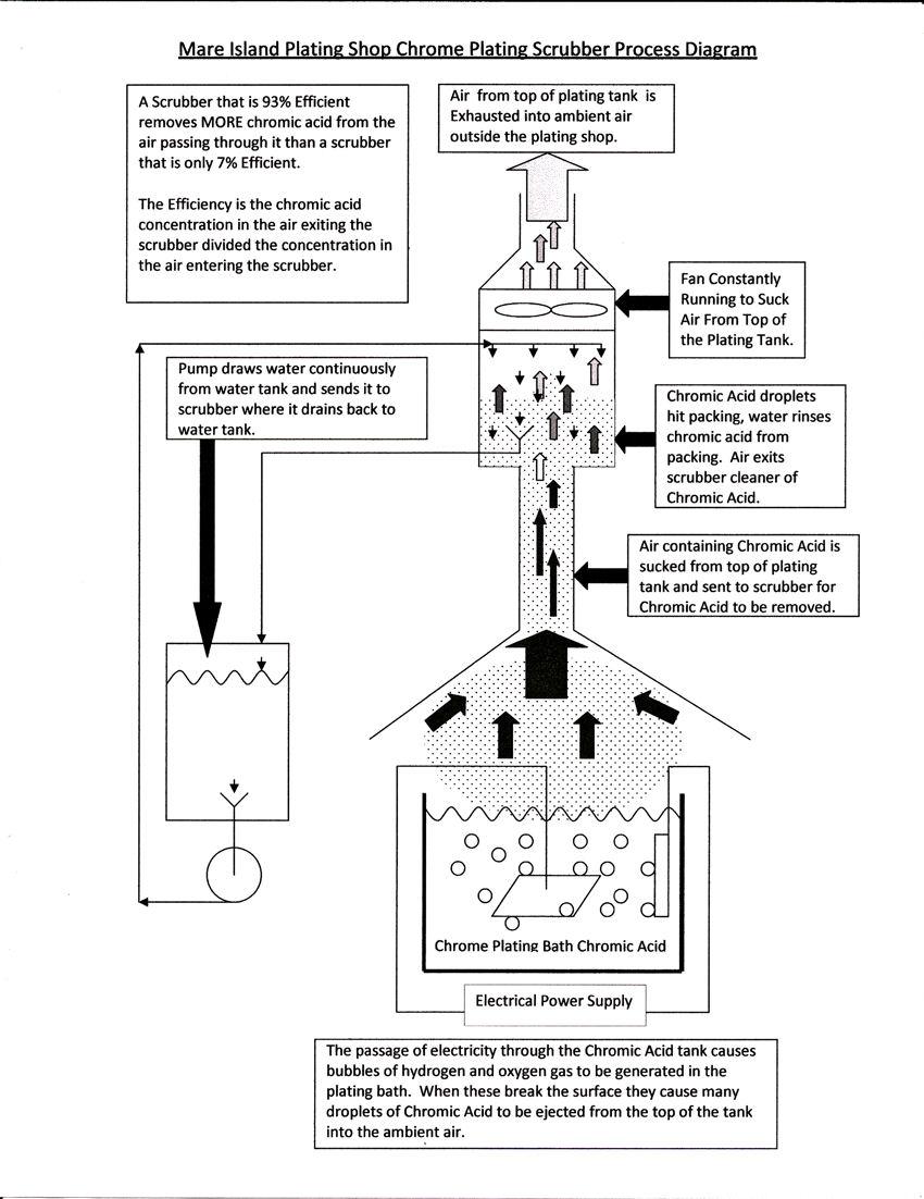 Industry-Wide Survey for Hexavalent Chromium (CrVI